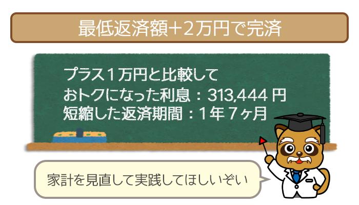 最低返済額+2万円で完済したケース