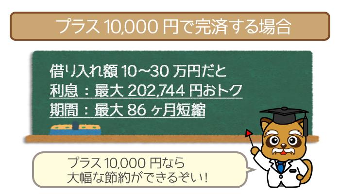 毎月最低返済額に+10,000円で完済する場合の利息総額と返済期間