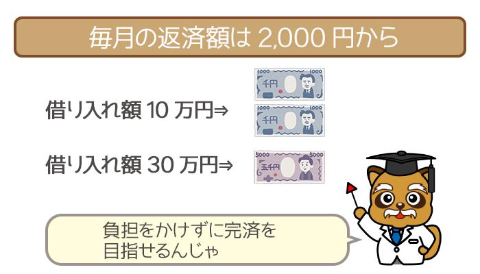 毎月の返済額は2,000円から出来る