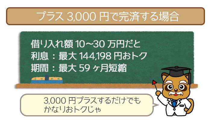 毎月最低返済額に+3,000円で完済する場合の利息総額と返済期間