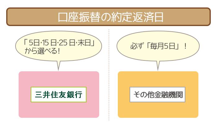 口座振替の約定返済日は三井住友銀行以外は「毎月5日」