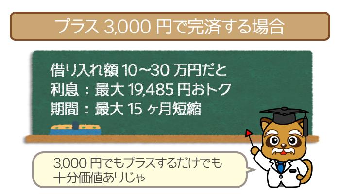 プラス3,000円で完済する場合