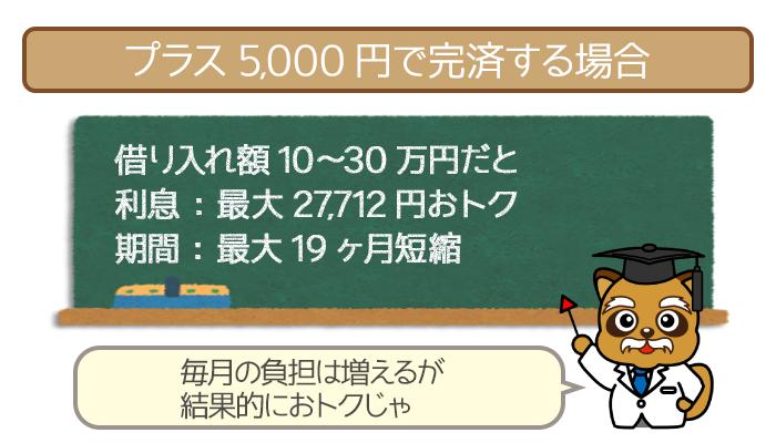 プラス5,000円で完済する場合