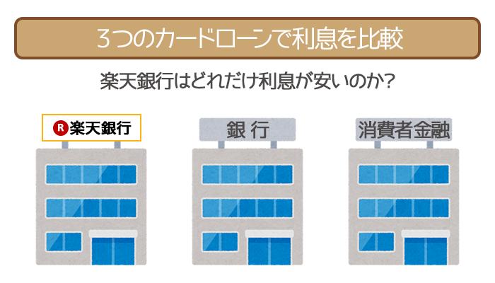 楽天銀行・銀行カードローン・消費者金融の3社で利息を比較!