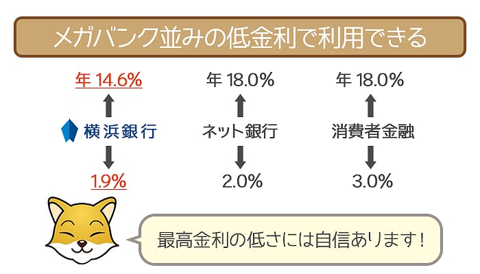 横浜銀行カードローンは金利の低さに定評あり!