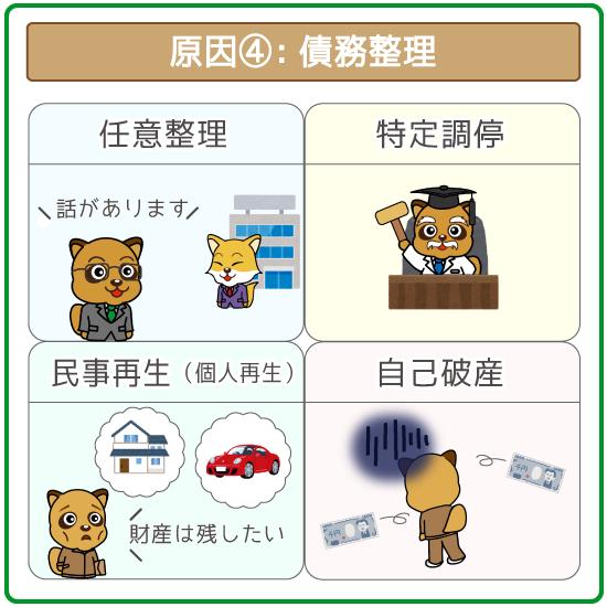 事故情報が記録される原因④:債務整理