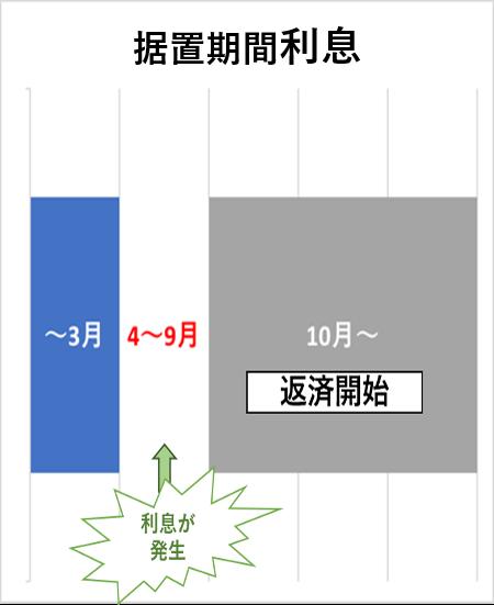 据置期間利息の表