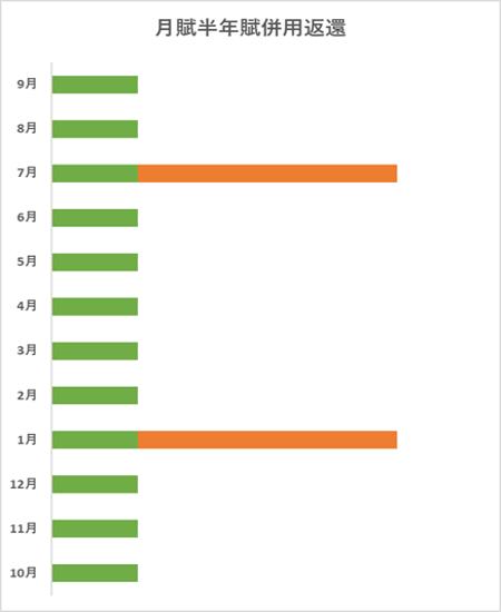 月賦半年賦併用返還のグラフ