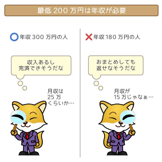 年収のボーダーラインは200万円