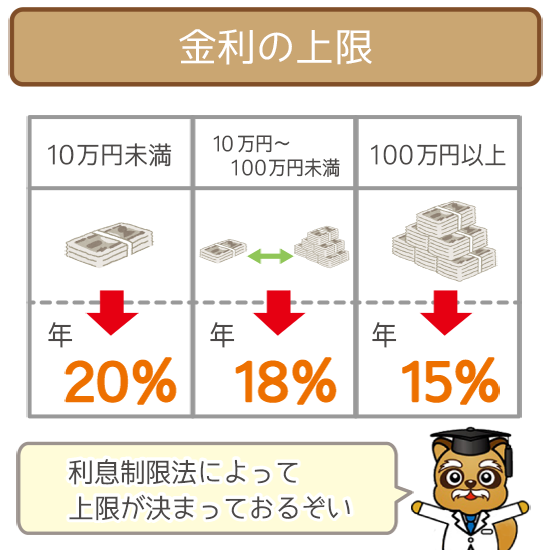 金利の上限は最大20%