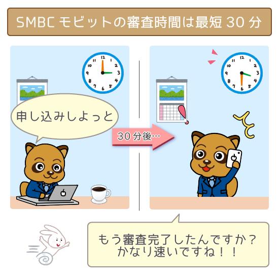 SMBCモビットは最短30分で審査が完了!