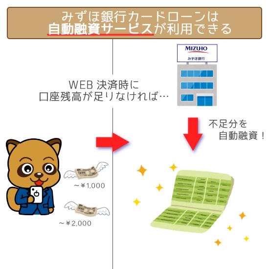 みずほ銀行カードローンは自動融資サービスが利用できる!