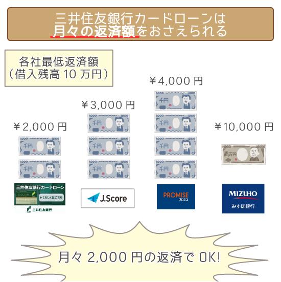 三井住友銀行の返済額