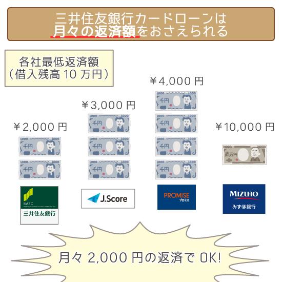 三井住友銀行カードローンは月々の返済額をおさえられる!