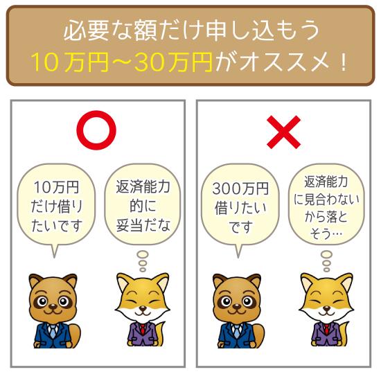 希望限度額は30万円までにおさえておくのがベスト!