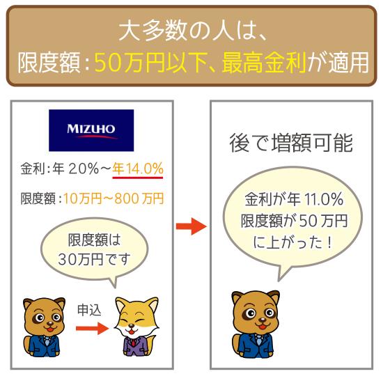 契約当初は利用限度額50万円以下・最高金利が適用される