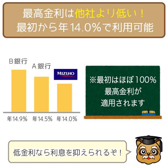 最高金利は年14.0%!最初から低金利で利用できる!