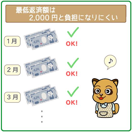 毎月の返済額は2,000円からでOK!負担になりにくい!