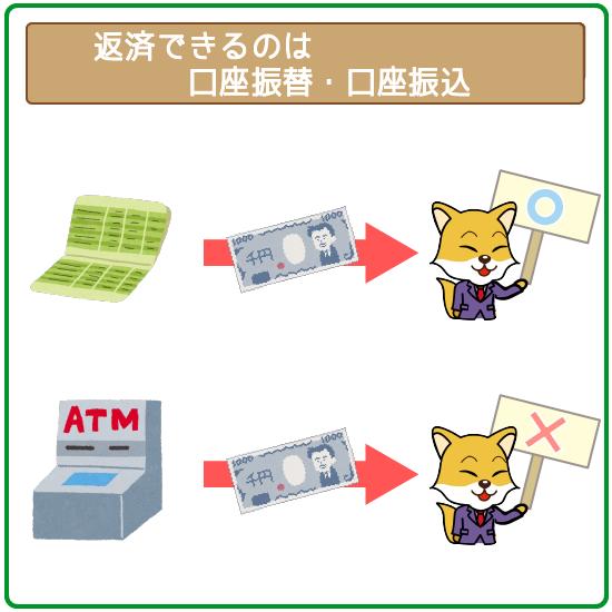 提携ATMは借り入れオンリー!返済は一切できないので気をつけよう