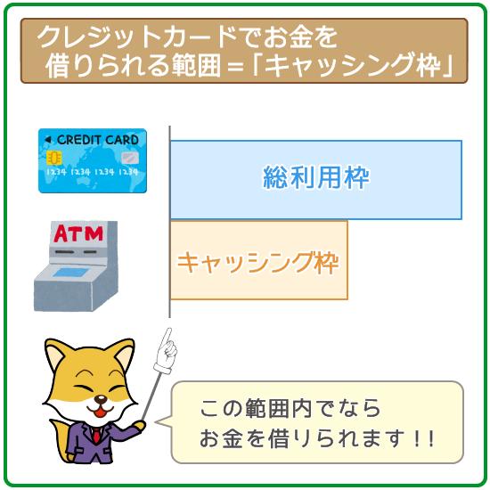 クレジットカードの「融資専用の枠」がキャッシング枠
