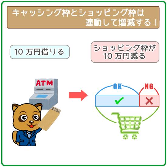 ショッピング枠で使える金額は、キャッシング枠に左右される!