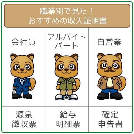 「会社員」→「源泉徴収票」「アルバイト」→「給与明細」「自営業」→「確定申告書」がベスト