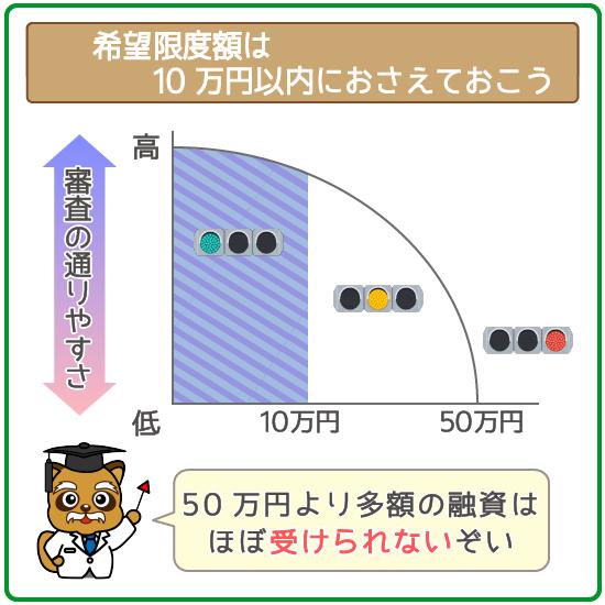 希望限度額は10万円以内がベスト!