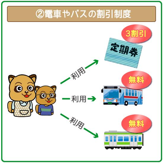 電車やバスの割引制度