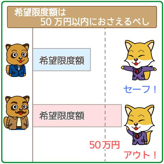 希望限度額が50万円以下ならOK!