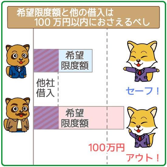 希望限度額と他社借り入れの合計が100万円以下ならOK!