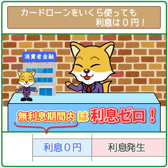 無利息期間内なら、いくら借りても利息は0円!