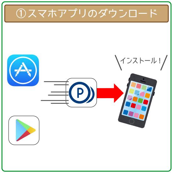 AppStore・GooglePlayからアプリをダウンロード