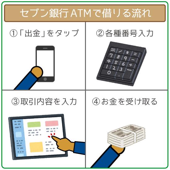 セブン銀行ATMで借り入れる手順