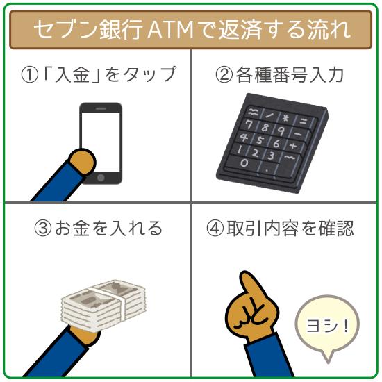 セブン銀行ATMで返済する手順