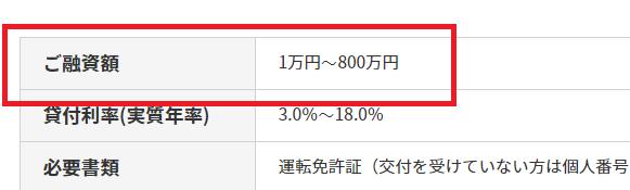 アコムの極度額は800万円