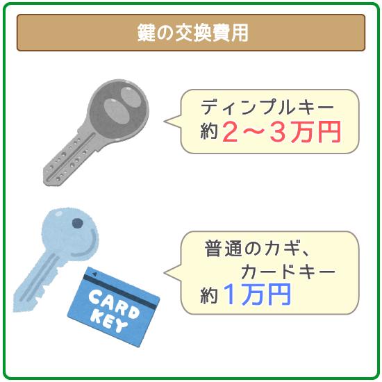 鍵の交換費用は種類によって異なるのでチェックしておく