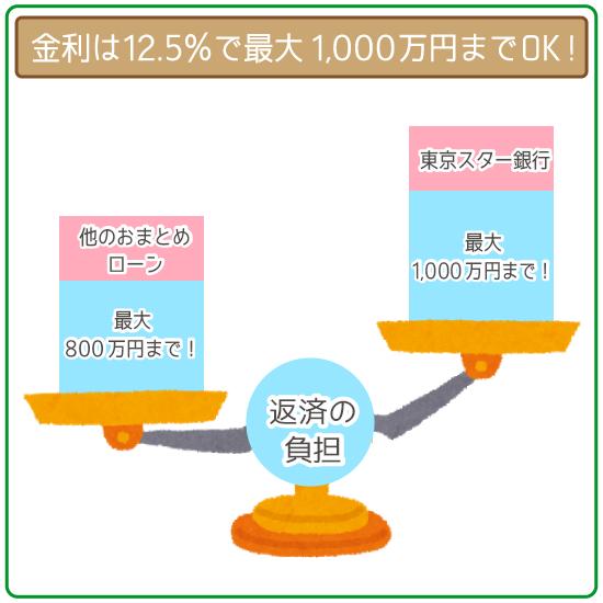 東京スター銀行は金利12.5%で最大1,000万円までOK!